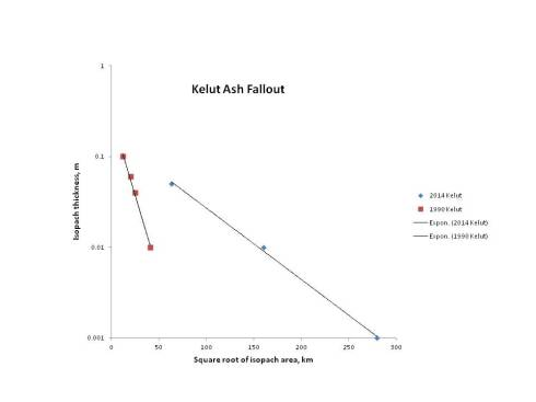 Area – thickness plot for Kelut fall deposits.  1990 data from Bourdier et al., 1997 (not all proximal data are plotted).