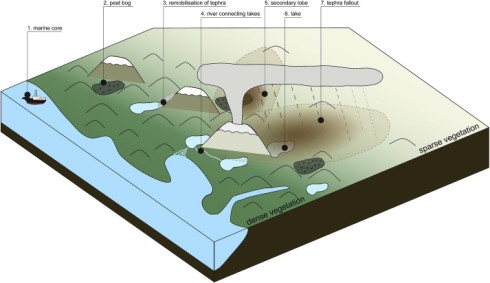 Depositional environments for volcanic ash in southern Chile, from Fontijn et al. (2014).